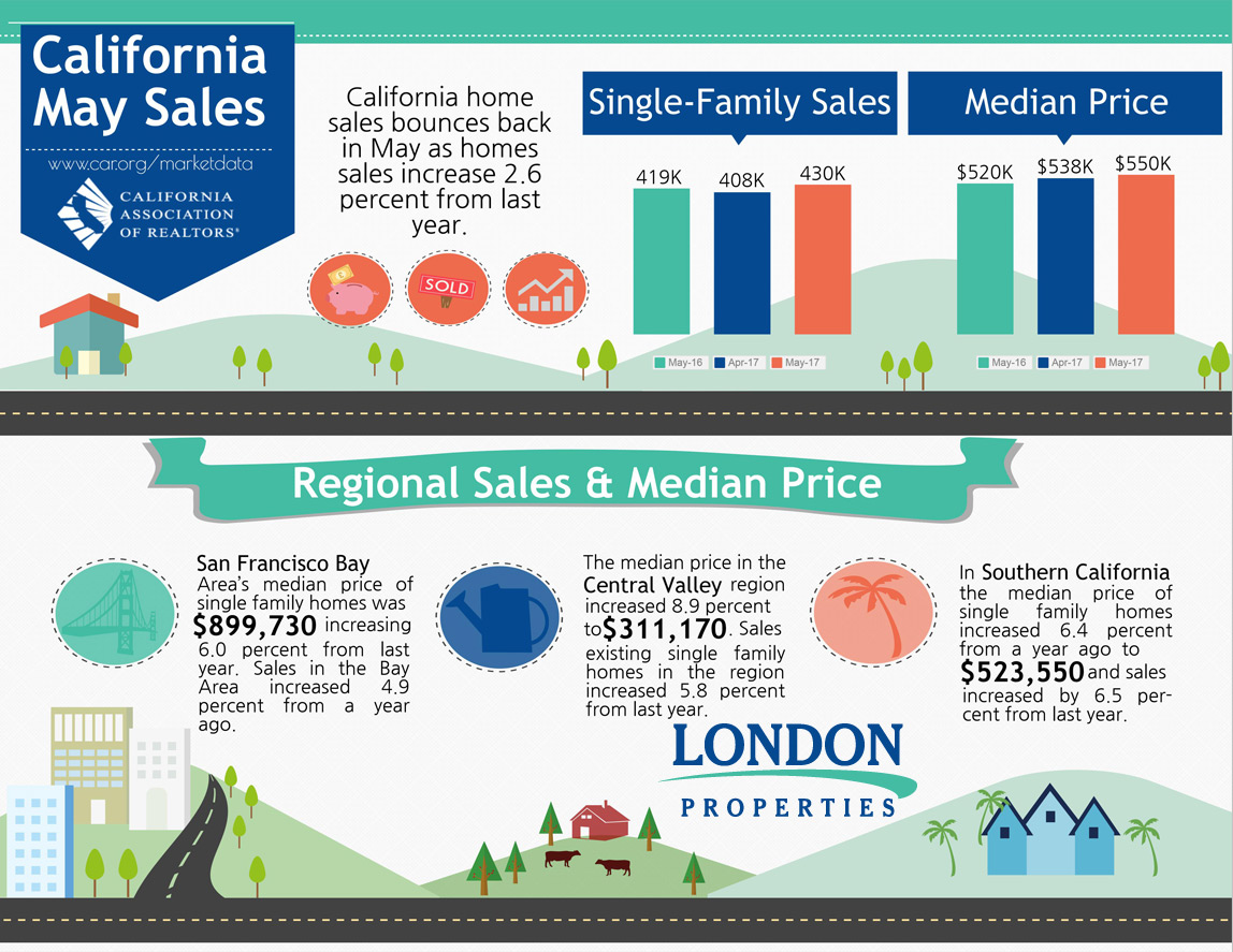 California May Sales